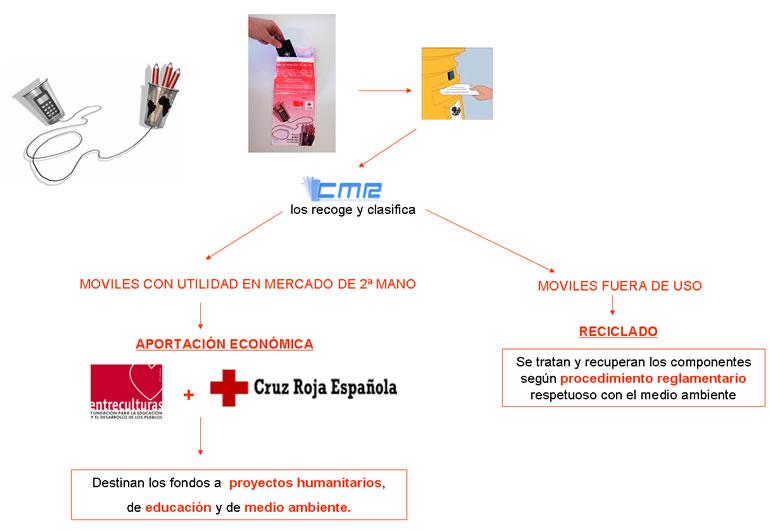 Cruz Roja - Campaña Dona tu móvil