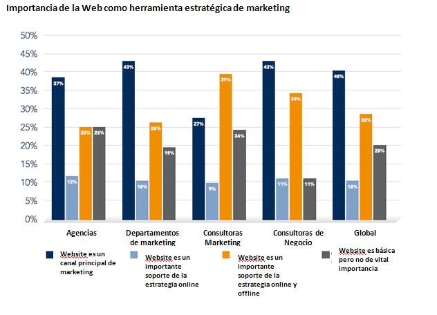 Estudio sobre marketing - Alterian