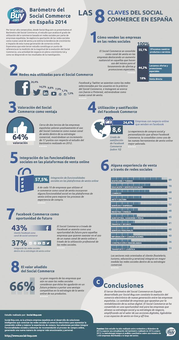 Infografía Barómetro Social Commerce 2014