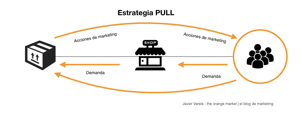 Estrategia PULL - Javier Varela - Marketing