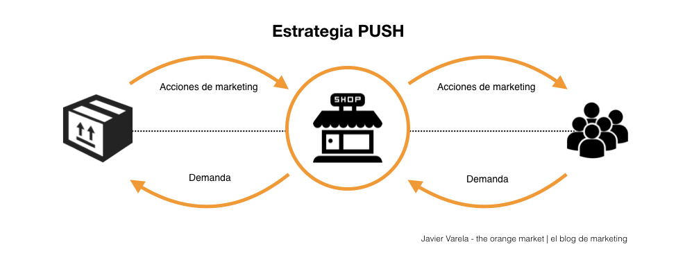 Estrategia PUSH - Javier Varela - Marketing
