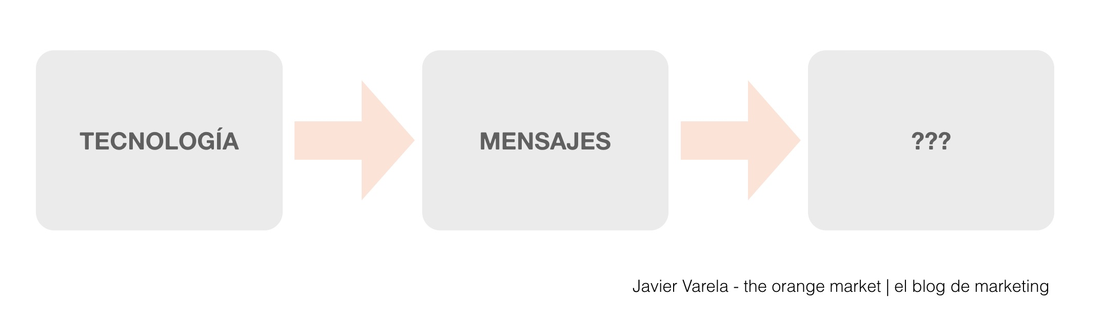 Metodologia POST - Javier Varela - Marketing en redes sociales