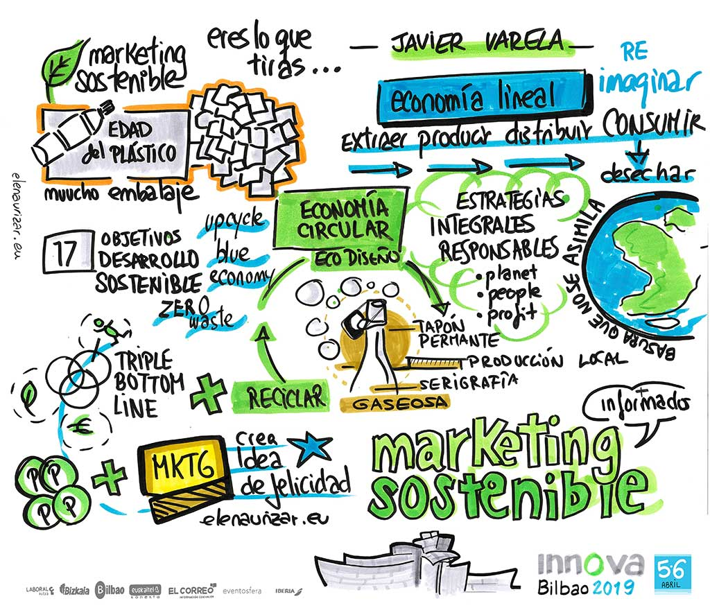 Visual Thinking - Elena Urizar - JAVIER VARELA - INNOVA BILBAO 2019 - Marketing Sostenible